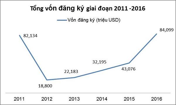 FDI vẫn là một yếu tố không thể thiếu trong tổng thể kinh tế tỉnh Bình Định